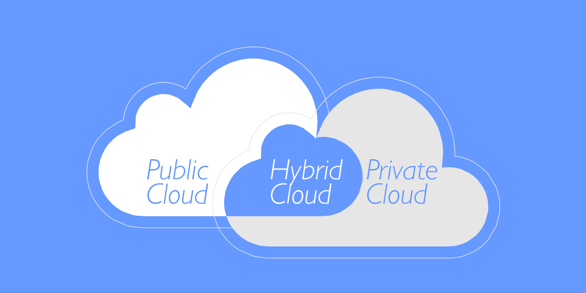 Hybrid Cloud Explained.