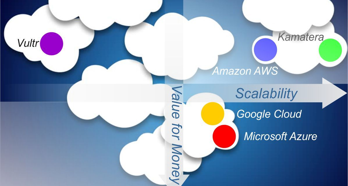 Amazon AWS vs Microsoft Azure vs Google Cloud vs Kamatera vs Vultr
