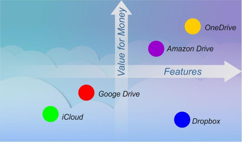 Dropbox vs Google Drive vs OneDrive vs iCloud vs Amazon