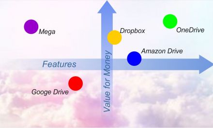 Amazon Drive vs Google Drive vs Dropbox vs OneDrive vs Mega